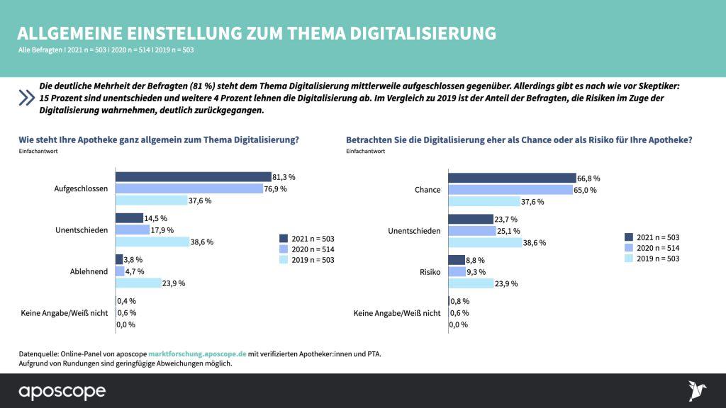 Status-Quo-2021_Digitalisierung-in-der-Apotheke_aposocpe Studie