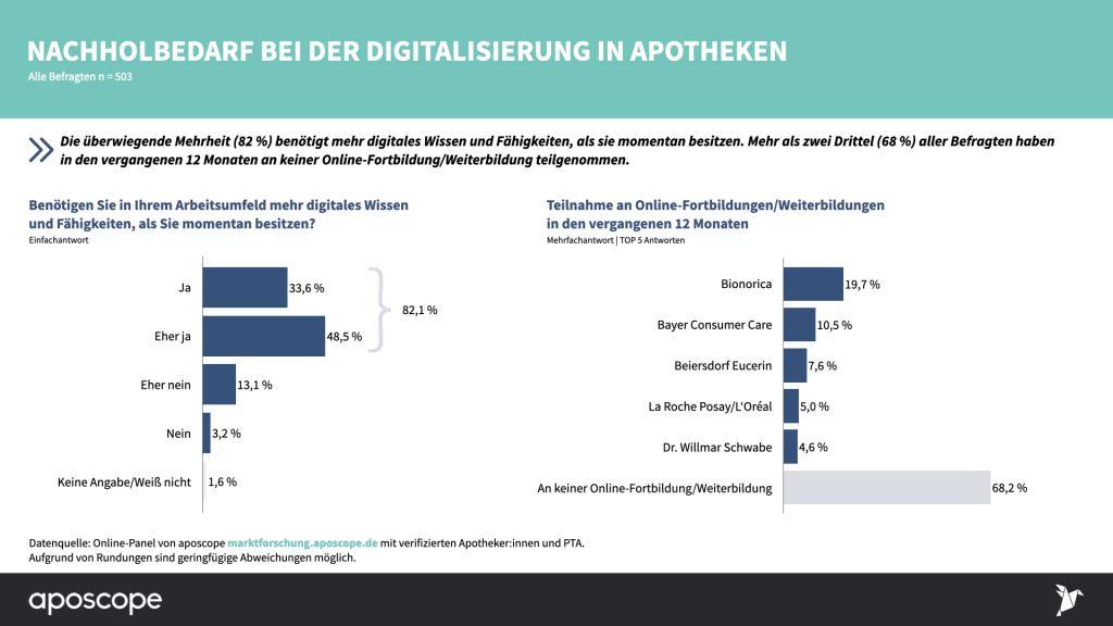 Status-Quo-2021_Digitalisierung-in-der-Apotheke_apsocope