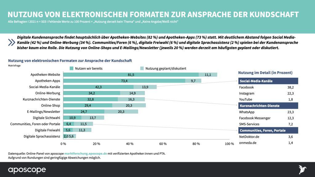 Status-Quo-2021_Digitalisierung-in-der-Apotheke_Aposcope Studie